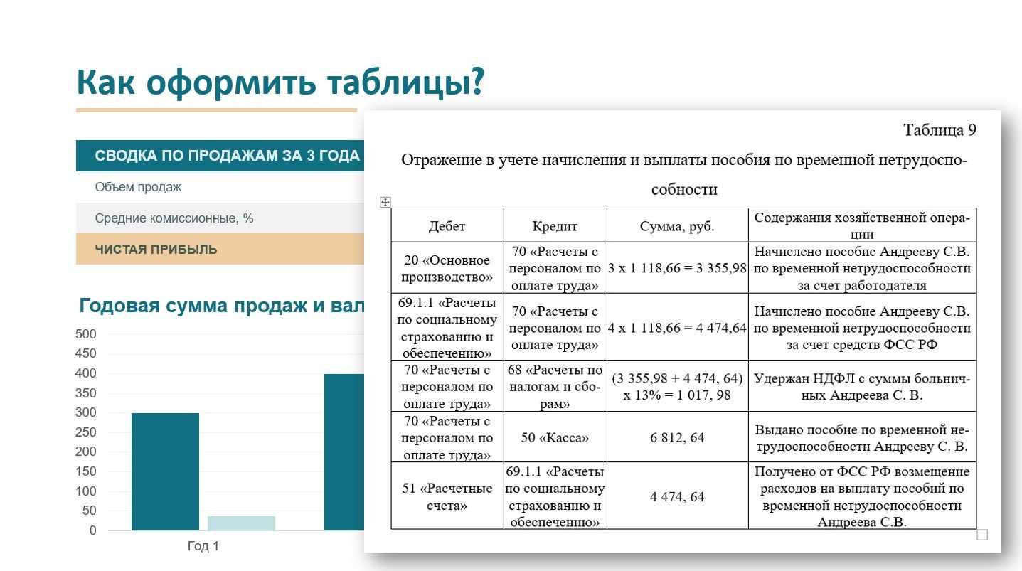 Таблицы в практическом разделе диплома