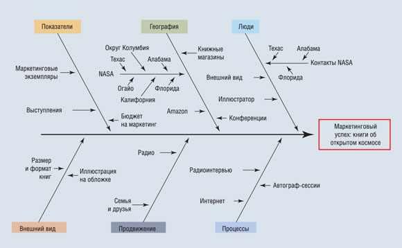 пример диаграмы